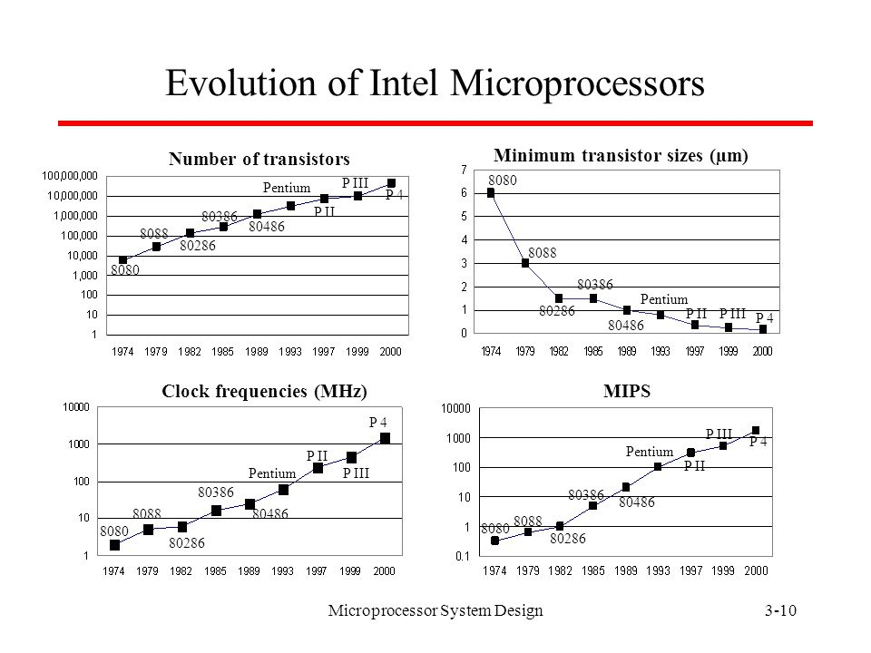 Microprocessor System Design3-9 Evolution of Computers  Fourth generation (1971-present) - microprocessor  In 1971, Intel developed 4-bit 4004 chip for calculator applications.