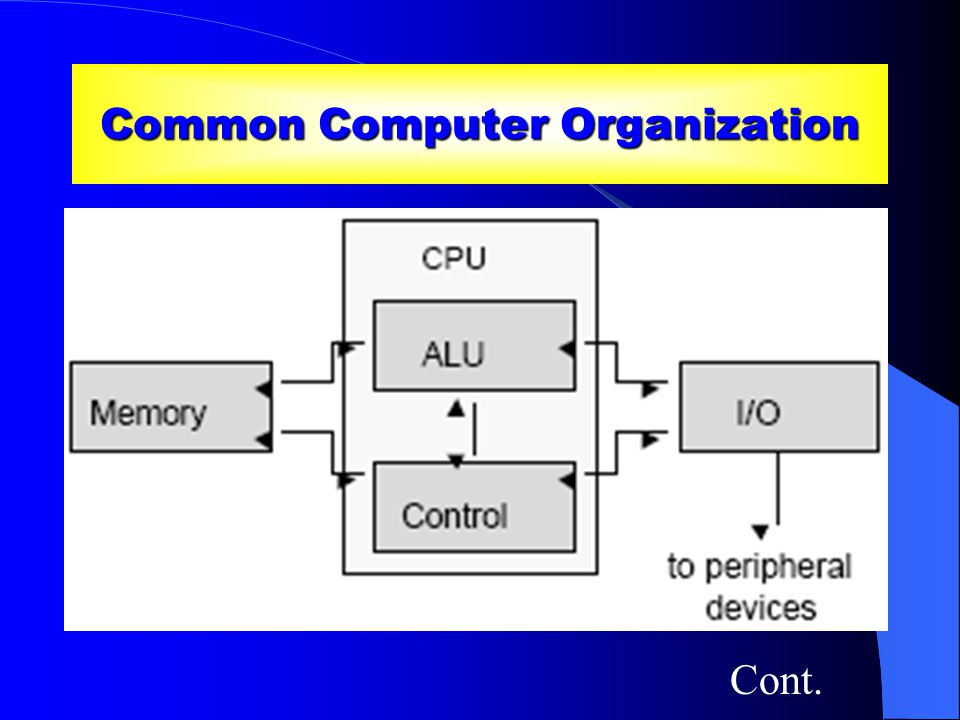 Common Computer Organization Memory: Stores programs and data CPU: Central Processing Unit ALU: Arithmetic & Logic Unit Control unit: Sequences data transfers and other operations I/O unit: Communicates with the outside world