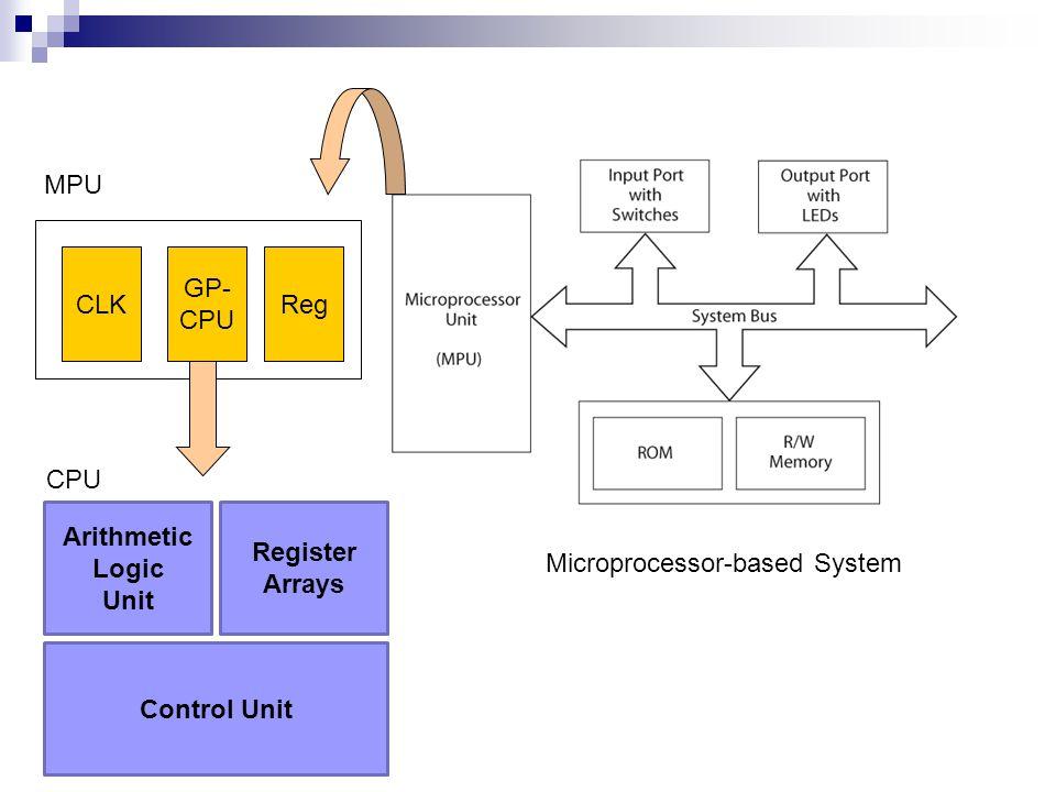 Arithmetic Logic Unit Register Arrays Control Unit GP- CPU CLKReg MPU CPU Microprocessor-based System