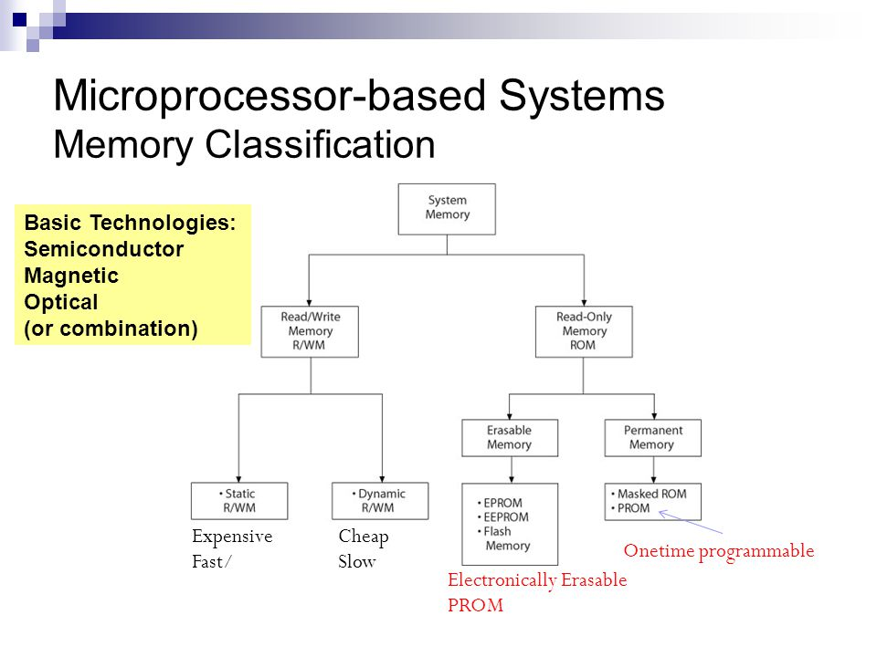 Microprocessor-based Systems Memory Classification Expensive Fast/ Cheap Slow Onetime programmable Electronically Erasable PROM Basic Technologies: Se