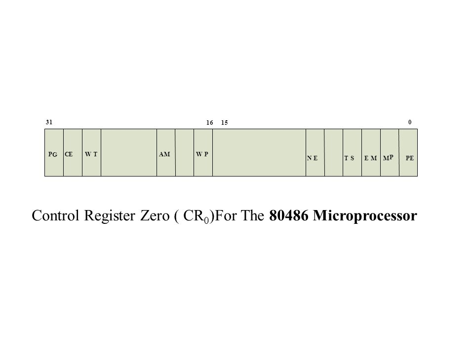 P E M P EMT S N E WPAMWTCEP G 31 1615 0 Control Register Zero ( CR 0 )For The 80486 Microprocessor