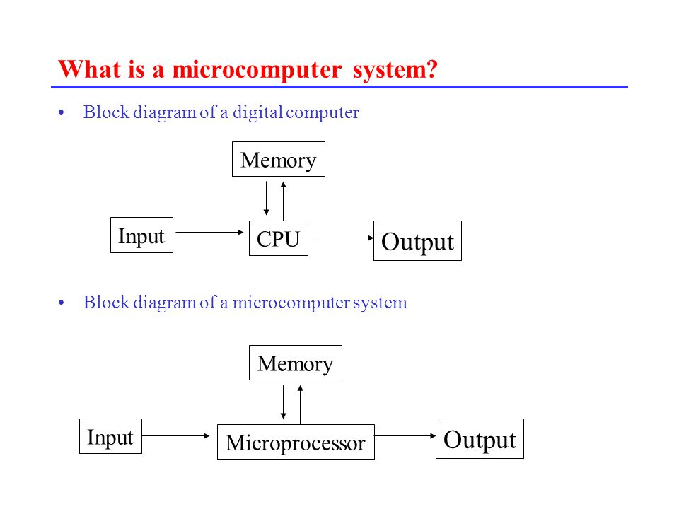 Block diagram of microcomputer just wire introduction to microprocessors and microcomputers ppt download rh slideplayer com block diagram of typical microcomputer block diagram of typical ccuart