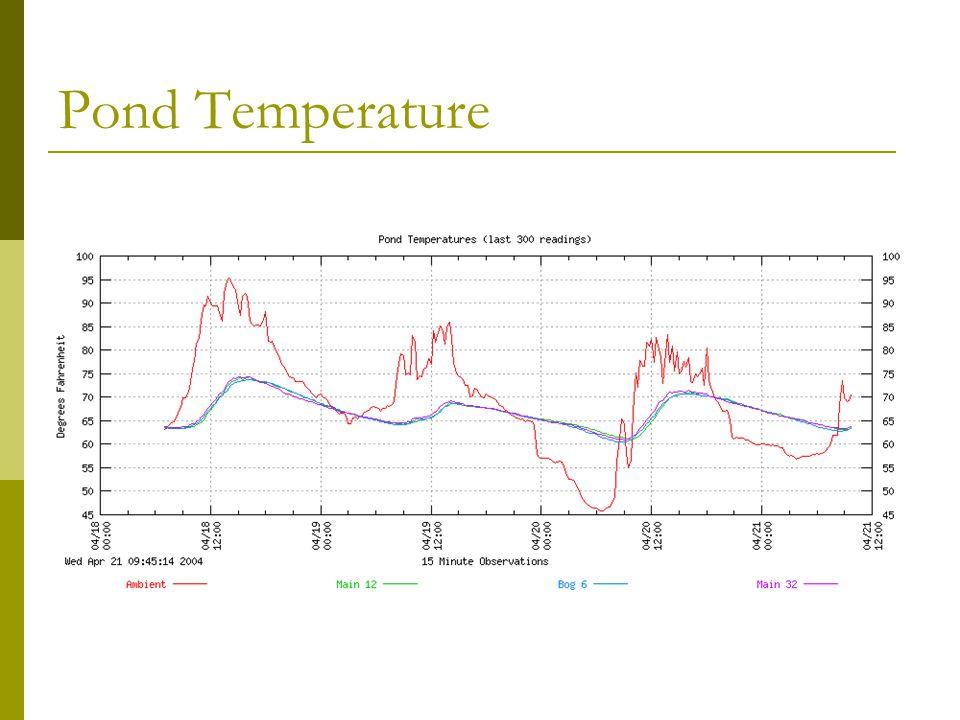 Pond Temperature
