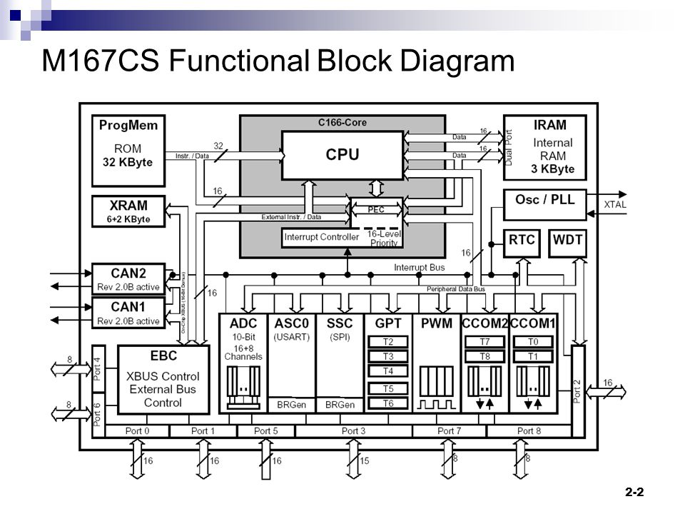 2-2 M167CS Functional Block Diagram