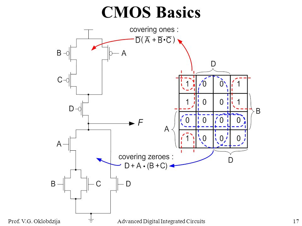 Prof. V.G. OklobdzijaAdvanced Digital Integrated Circuits17 CMOS Basics