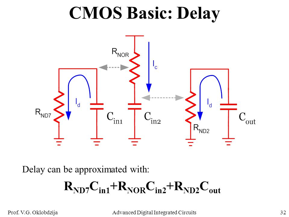 Prof. V.G. OklobdzijaAdvanced Digital Integrated Circuits32 CMOS Basic: Delay Delay can be approximated with: R ND7 C in1 +R NOR C in2 +R ND2 C out