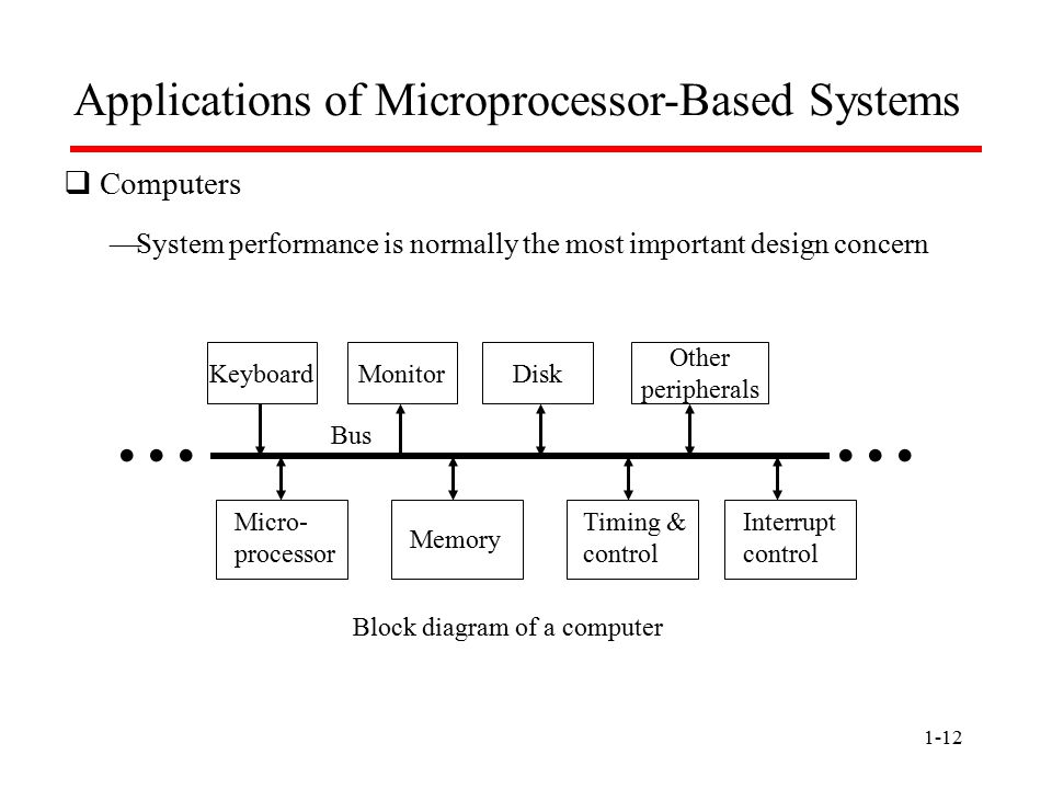1-12 Applications of Microprocessor-Based Systems  Computers Block diagram of a computer Memory Timing & control Keyboard Interrupt control... Monito