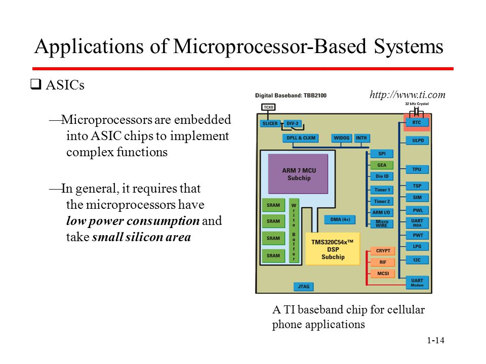 1-14 http://www.ti.com Applications of Microprocessor-Based Systems  ASICs  Microprocessors are embedded into ASIC chips to implement complex functions  In general, it requires that the microprocessors have low power consumption and take small silicon area A TI baseband chip for cellular phone applications