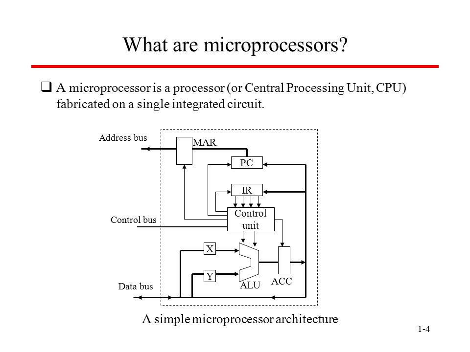1-15 Class Objectives  Hardware architecture of microprocessor-based systems  Programming of microprocessor-based systems  Microprocessor architecture  Memory organization  I/O units of microprocessor-based systems  How to put them together  Intel 80x86 instruction set  Microprocessor Interrupt services  Assembly language programming