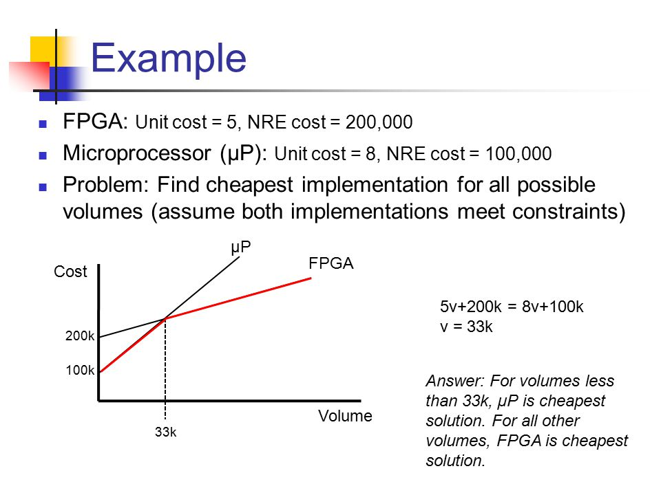 Example FPGA: Unit cost = 5, NRE cost = 200,000 Microprocessor (µP): Unit cost = 8, NRE cost = 100,000 Problem: Find cheapest implementation for all possible volumes (assume both implementations meet constraints) Volume Cost FPGA µP 100k 200k 5v+200k = 8v+100k v = 33k 33k Answer: For volumes less than 33k, µP is cheapest solution.