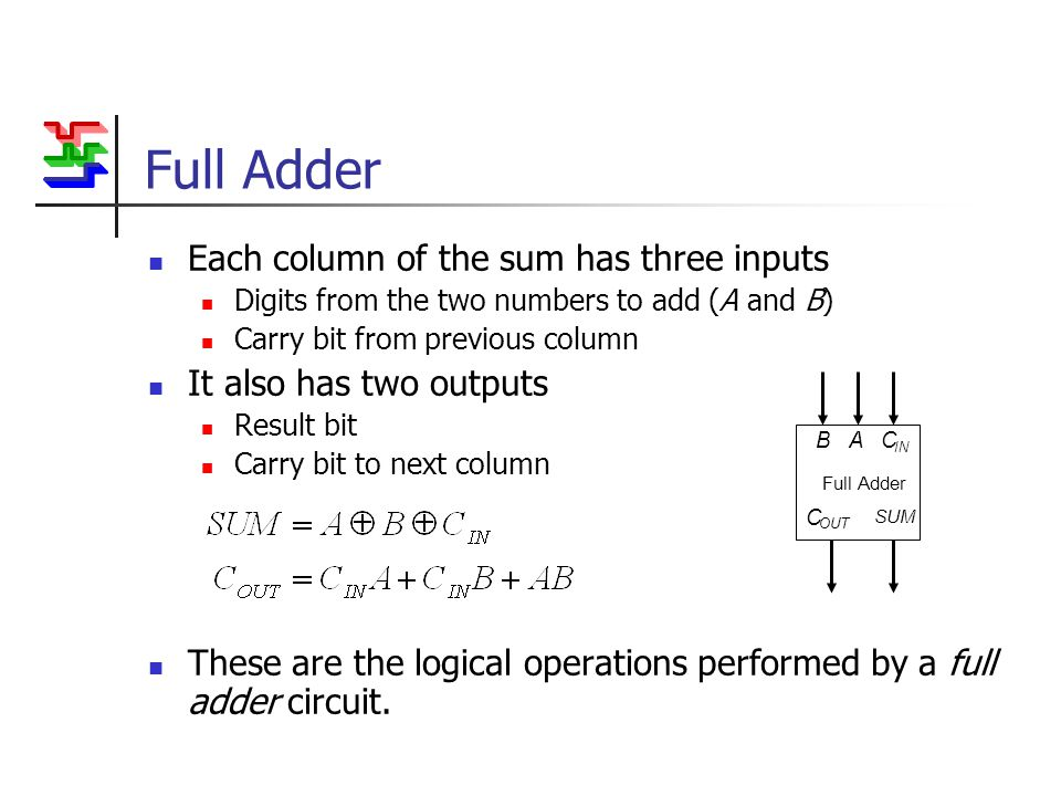 Full Adder Each column of the sum has three inputs Digits from the two numbers to add (A and B) Carry bit from previous column It also has two outputs Result bit Carry bit to next column These are the logical operations performed by a full adder circuit.