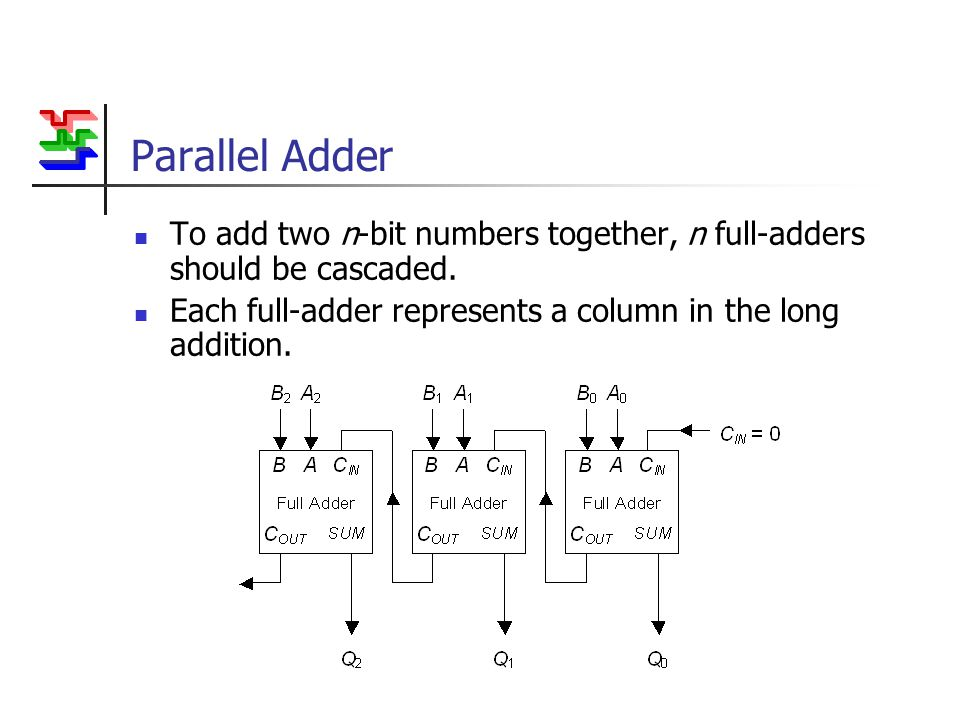 Parallel Adder To add two n-bit numbers together, n full-adders should be cascaded. Each full-adder represents a column in the long addition.