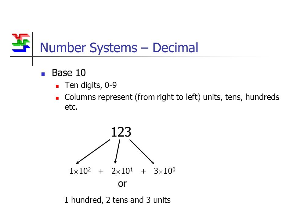 Number Systems – Decimal Base 10 Ten digits, 0-9 Columns represent (from right to left) units, tens, hundreds etc.