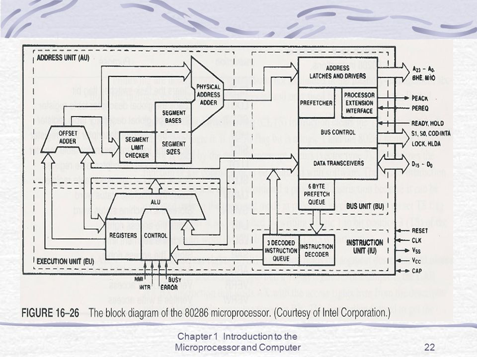 Chapter 1 Introduction to the Microprocessor and Computer22