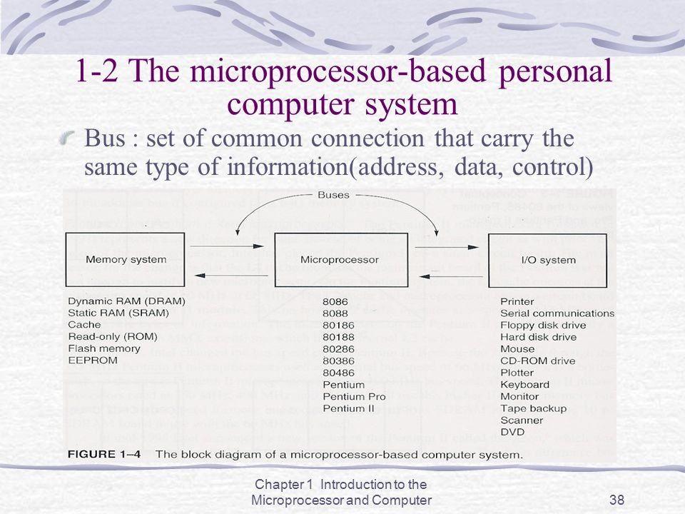 Chapter 1 Introduction to the Microprocessor and Computer38 1-2 The microprocessor-based personal computer system Bus : set of common connection that
