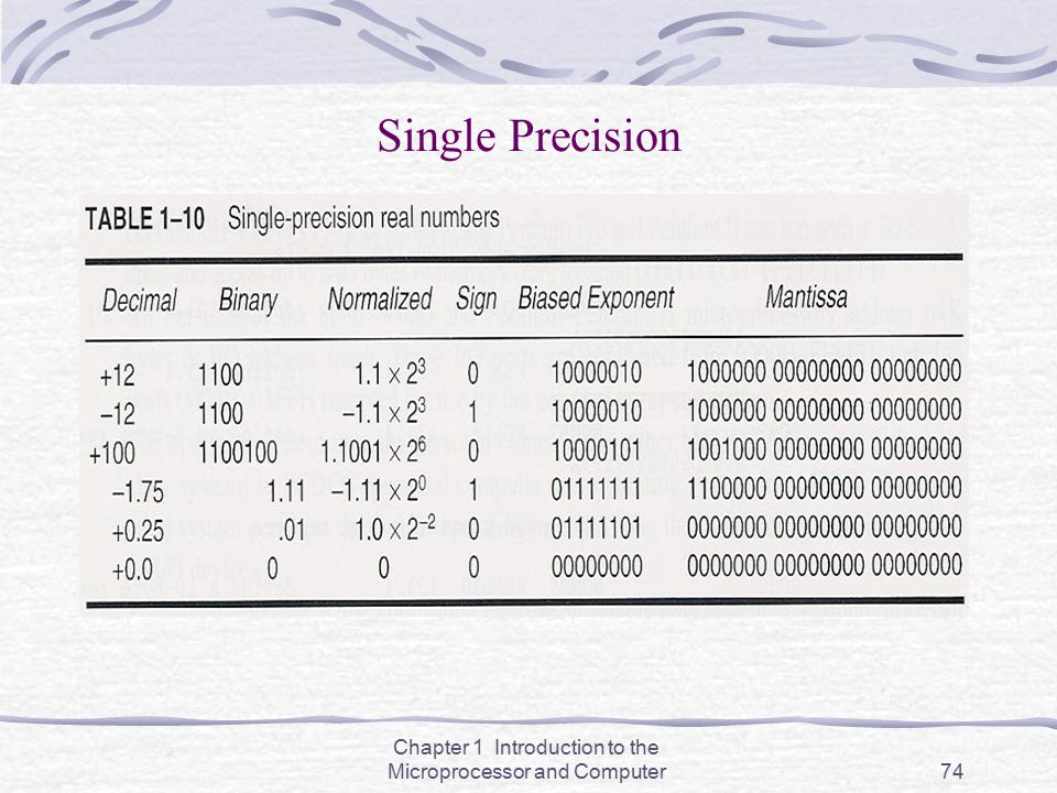 Chapter 1 Introduction to the Microprocessor and Computer74 Single Precision