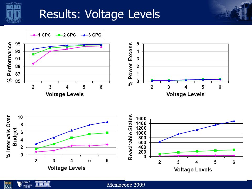 Memocode 2009 Results: Voltage Levels