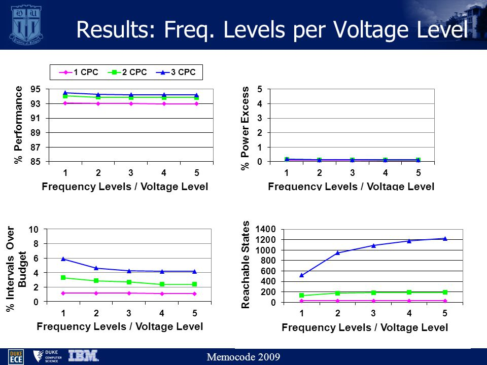 Memocode 2009 Results: Freq. Levels per Voltage Level