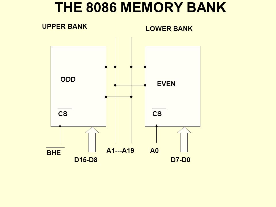 8086 PHYSICAL MEMORY THE TOTAL MEMORY (1MB) OF 8086 IS ARRANGED IN TWO BANKS.