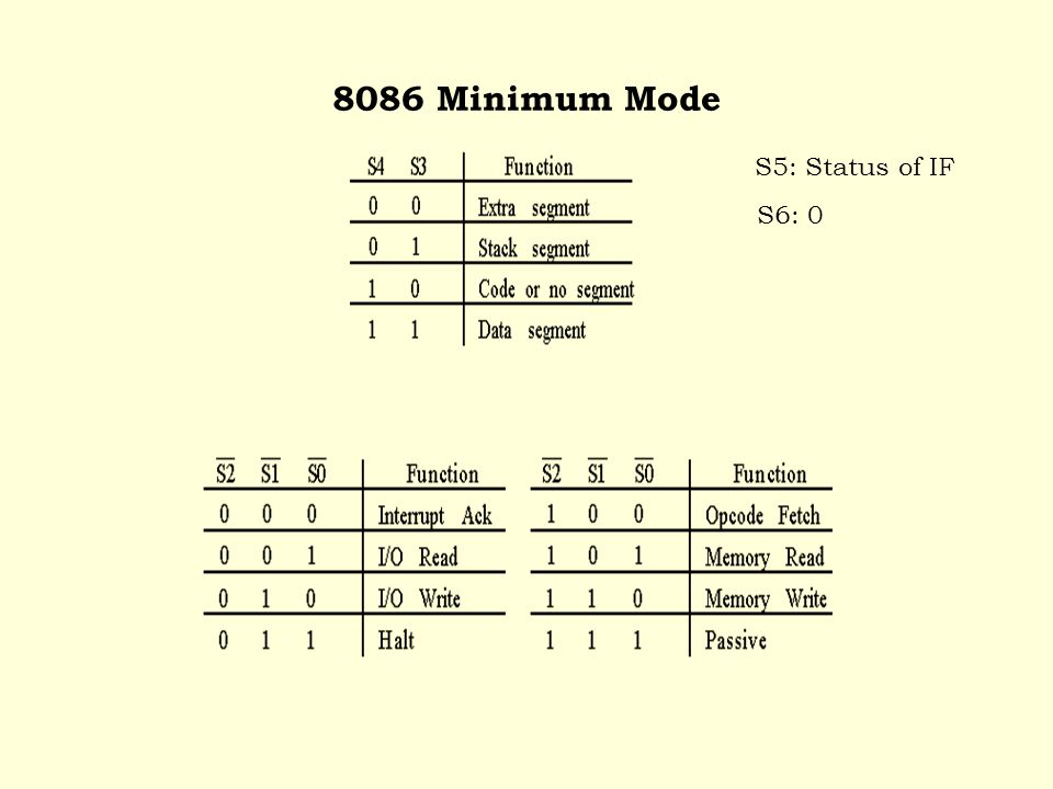 8086 Minimum Mode S5: Status of IF S6: 0