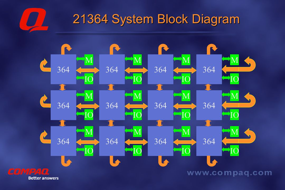 Better answers 21364 System Block Diagram 364 M IO 364 M IO 364 M IO 364 M IO 364 M IO 364 M IO 364 M IO 364 M IO 364 M IO 364 M IO 364 M IO 364 M IO