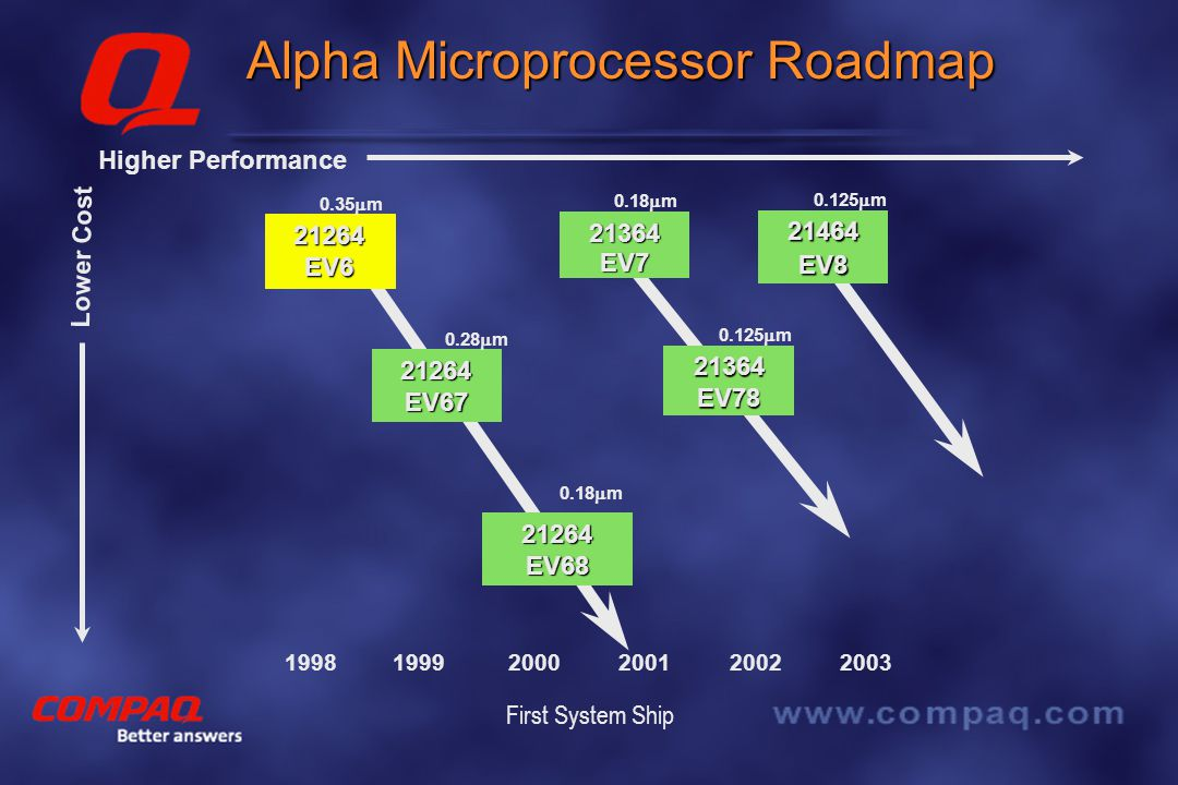 Better answers Alpha 21264 Microprocessor  Architectural Features First Out-of-Order Alpha First Out-of-Order Alpha Four-wide superscalar Four-wide superscalar …  Performance World's Fastest Microprocessor (www.spec.org, 11/17/99) World's Fastest Microprocessor (www.spec.org, 11/17/99) 39 SPECINT95, 68 SPECFP95 @ 700 Mhz 39 SPECINT95, 68 SPECFP95 @ 700 Mhz – Intel Pentium III @ 733 Mhz delivers 36 SPECINT95, 30 SPECFP95