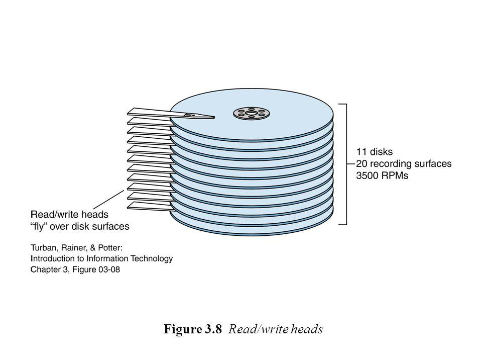 Figure 3.9 Optical storage device