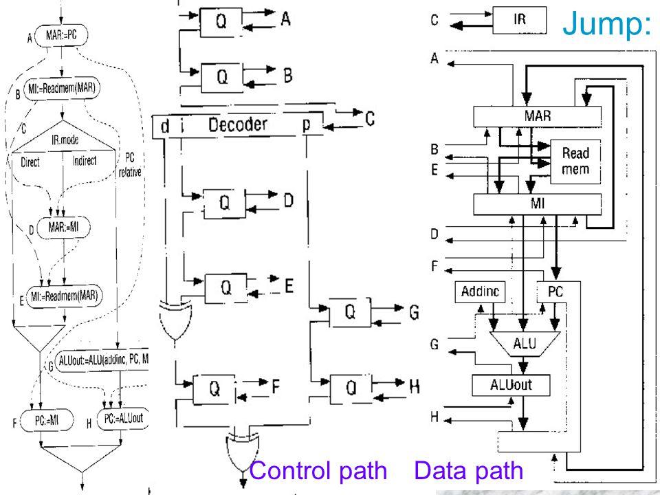 Jump: Control pathData path Jump: