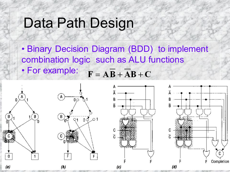 Data Path Design Binary Decision Diagram (BDD) to implement combination logic such as ALU functions For example: