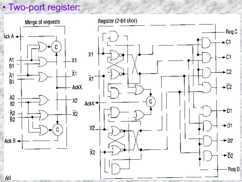 Two-port register: