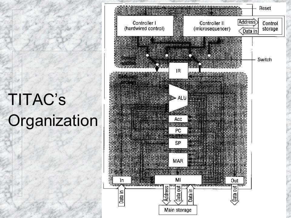 TITAC's Organization