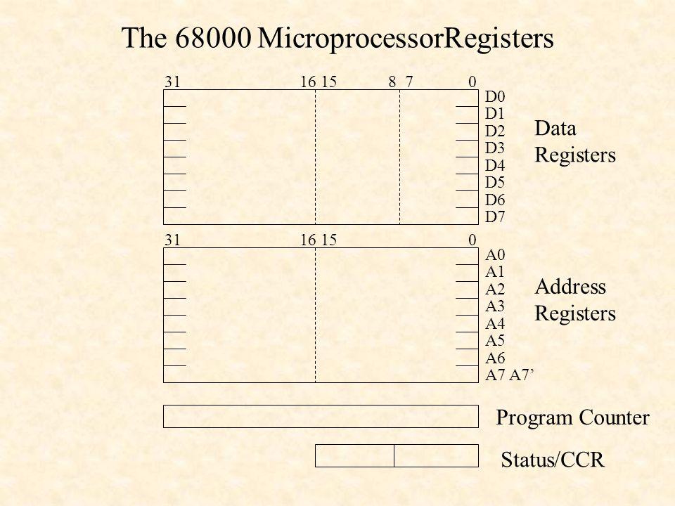The 68000 MicroprocessorRegisters 31 16 15 8 7 0 D0 D1 D2 D3 D4 D5 D6 D7 Data Registers 31 16 15 0 A0 A1 A2 A3 A4 A5 A6 A7 A7' Address Registers Progr