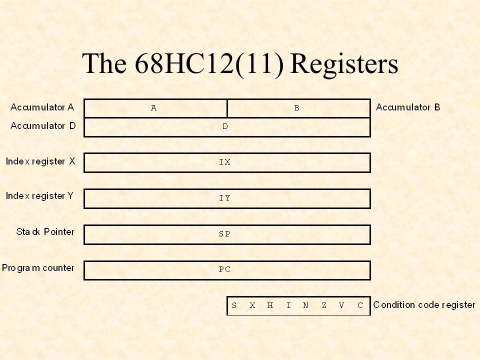 The 68HC12(11) Registers