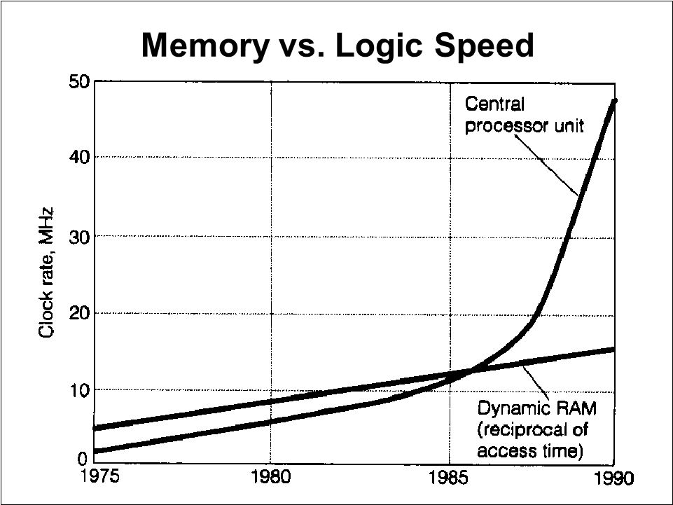 Memory vs. Logic Speed