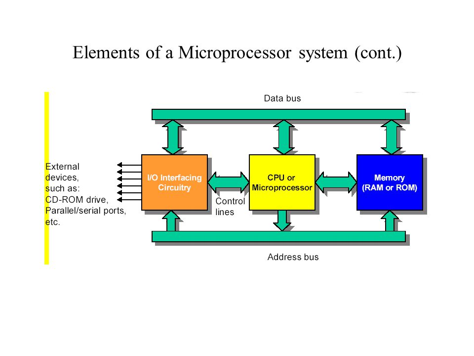 Elements of a Microprocessor system (cont.)
