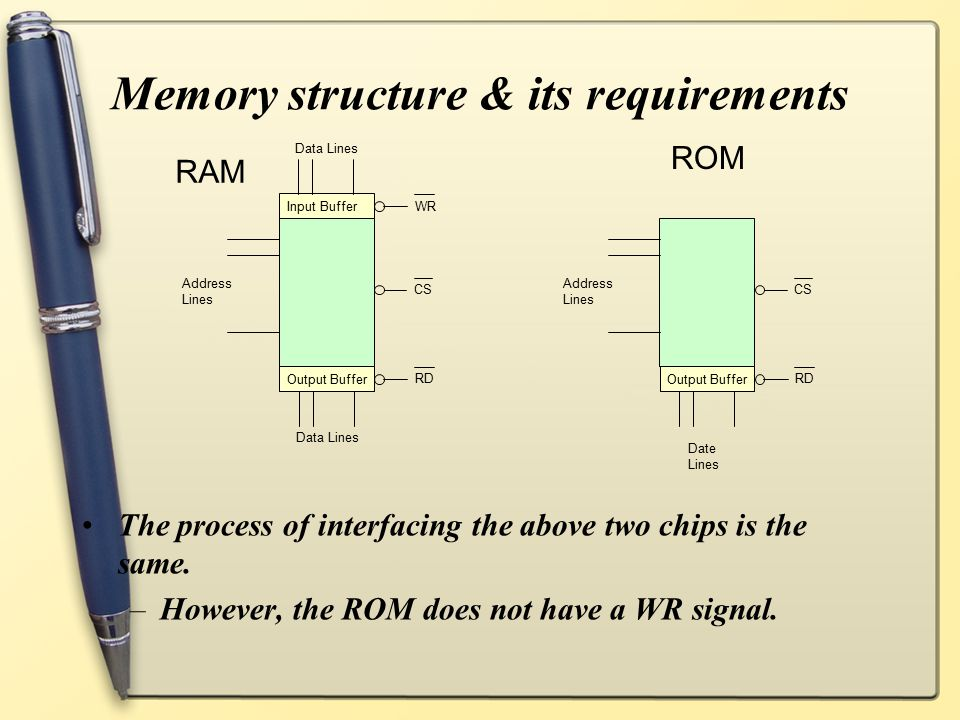 Memory structure & its requirements The process of interfacing the above two chips is the same. –However, the ROM does not have a WR signal. Address L