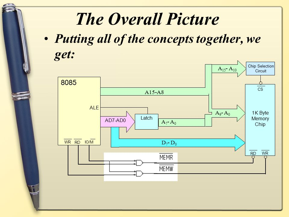 The Overall Picture Putting all of the concepts together, we get: A15-A8 Latch AD7-AD0 D 7 - D 0 A 7 - A 0 8085 ALE IO/M RD WR 1K Byte Memory Chip WR