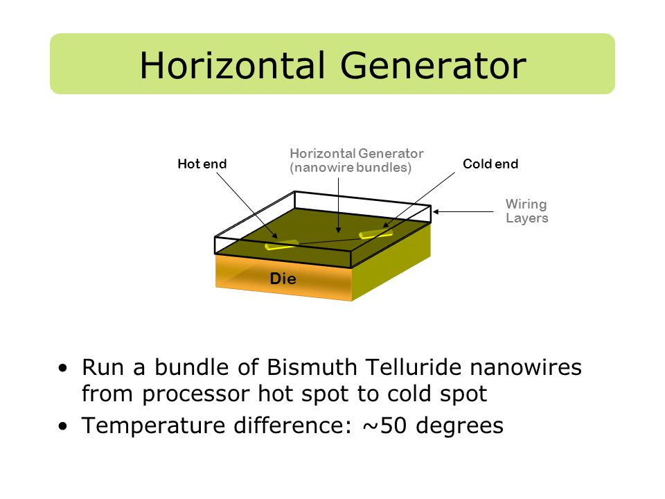 Horizontal Generator Run a bundle of Bismuth Telluride nanowires from processor hot spot to cold spot Temperature difference: ~50 degrees Die Hot endC
