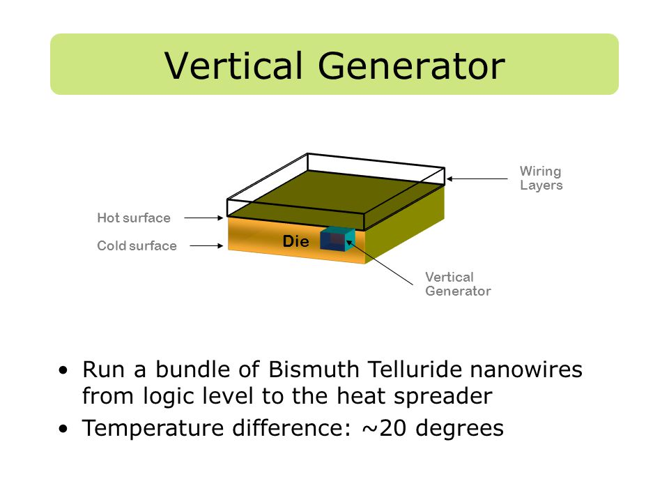 Vertical Generator Die Vertical Generator Wiring Layers Cold surface Hot surface Run a bundle of Bismuth Telluride nanowires from logic level to the h