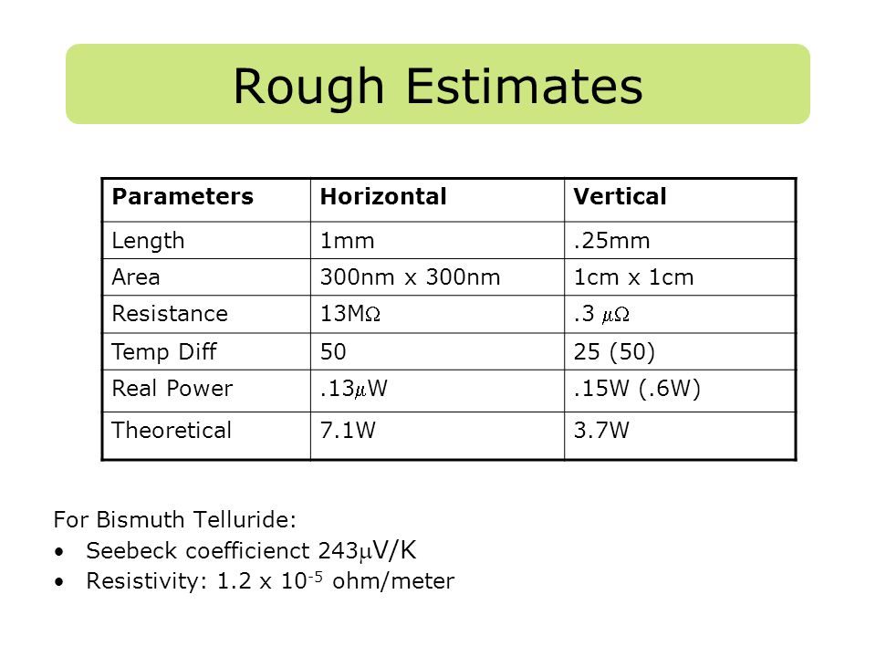 Rough Estimates For Bismuth Telluride: Seebeck coefficienct 243 V/K Resistivity: 1.2 x 10 -5 ohm/meter ParametersHorizontalVertical Length1mm.25mm Ar