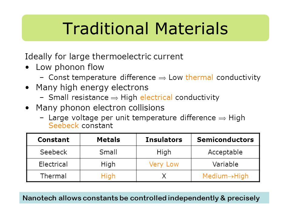 Traditional Materials ConstantMetalsInsulatorsSemiconductors SeebeckSmallHighAcceptable ElectricalHighVery LowVariable ThermalHighX MediumHigh Ideall