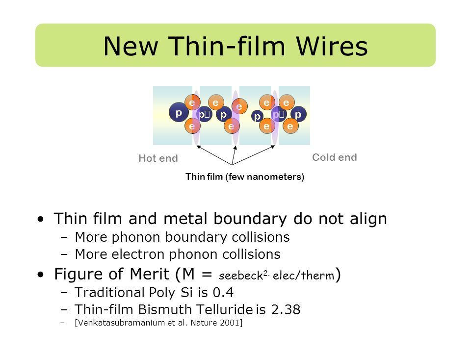 p e pp e e p e pp e e e ee Hot end Cold end Thin film (few nanometers) New Thin-film Wires Thin film and metal boundary do not align –More phonon boun
