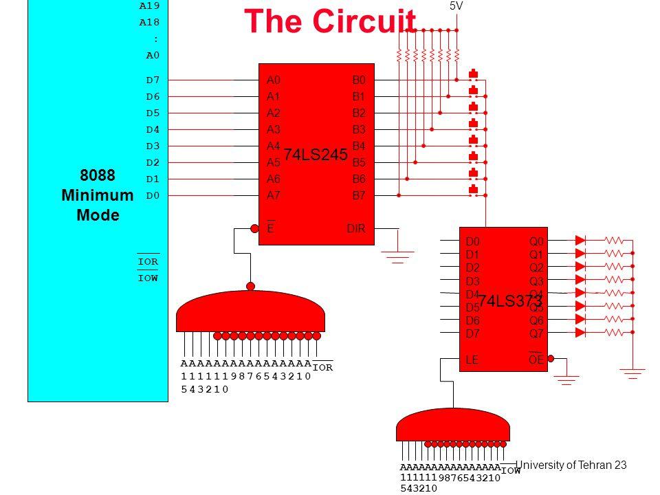 University of Tehran 23 The Circuit A 1 5 8088 Minimum Mode A18 A0 : D7 D6 IOR IOW A19 D5 D4 D3 D2 D1 D0 A 1 4 A 1 3 A 1 2 A 1 1 A 1 0 A 9 A 8 A 7 A 6 A 5 A 4 A 3 A 2 A 1 A 0 IOR 5V 74LS245 B0 B1 B2 B3 B4 B5 B6 B7 A0 A1 A2 A3 A4 A5 A6 A7 EDIR A 1 5 A 1 4 A 1 3 A 1 2 A 1 1 A 1 0 A 9 A 8 A 7 A 6 A 5 A 4 A 3 A 2 A 1 A 0 IOW 74LS373 Q0 Q1 Q2 Q3 Q4 Q5 Q6 Q7 D0 D1 D2 D3 D4 D5 D6 D7 OELE