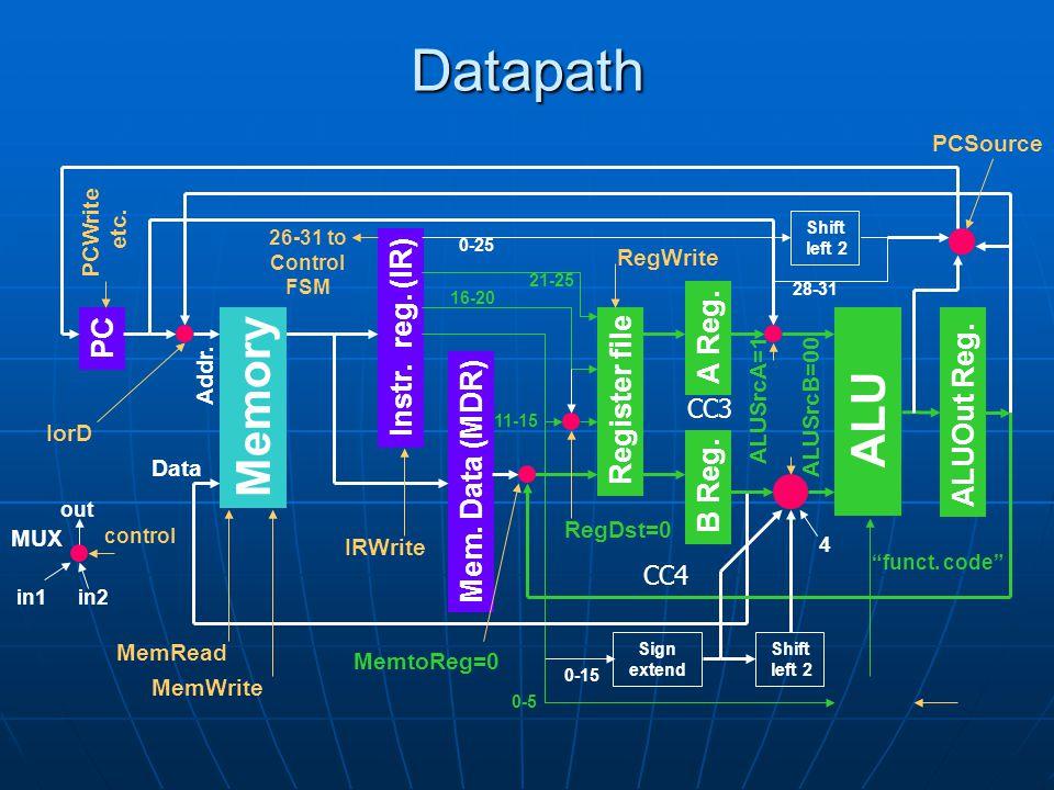 Datapath PC Instr. reg. (IR) Mem. Data (MDR) ALUOut Reg.