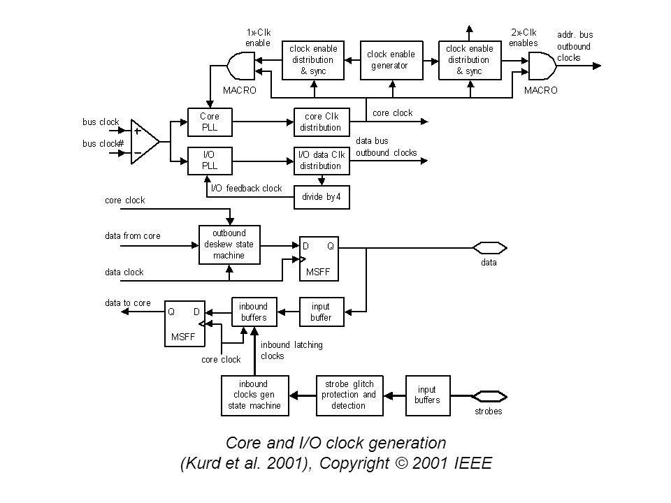 Core and I/O clock generation (Kurd et al. 2001), Copyright © 2001 IEEE
