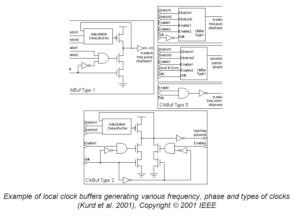 Example of local clock buffers generating various frequency, phase and types of clocks (Kurd et al. 2001), Copyright © 2001 IEEE