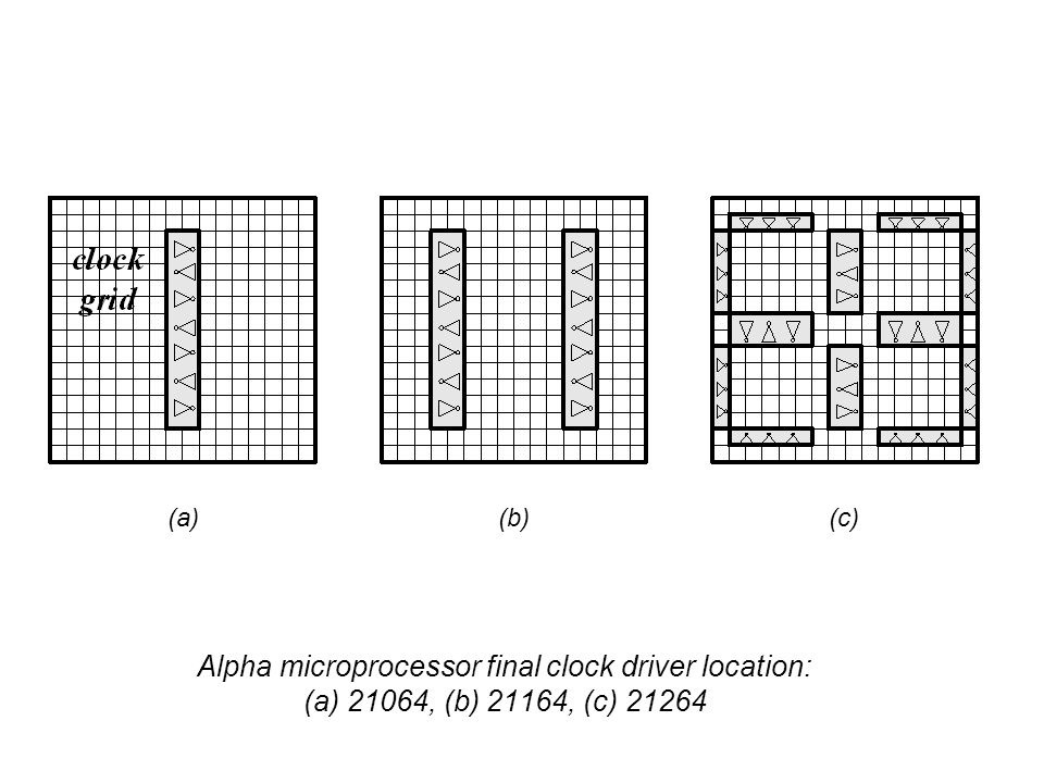 Alpha microprocessor final clock driver location: (a) 21064, (b) 21164, (c) 21264 (a)(b)(c)