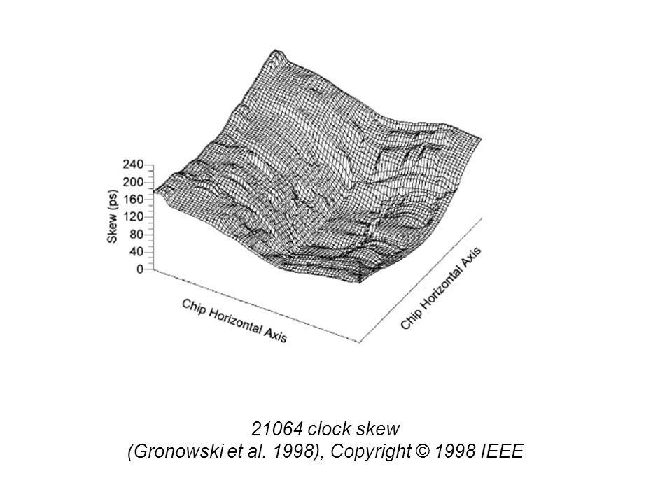21064 clock skew (Gronowski et al. 1998), Copyright © 1998 IEEE