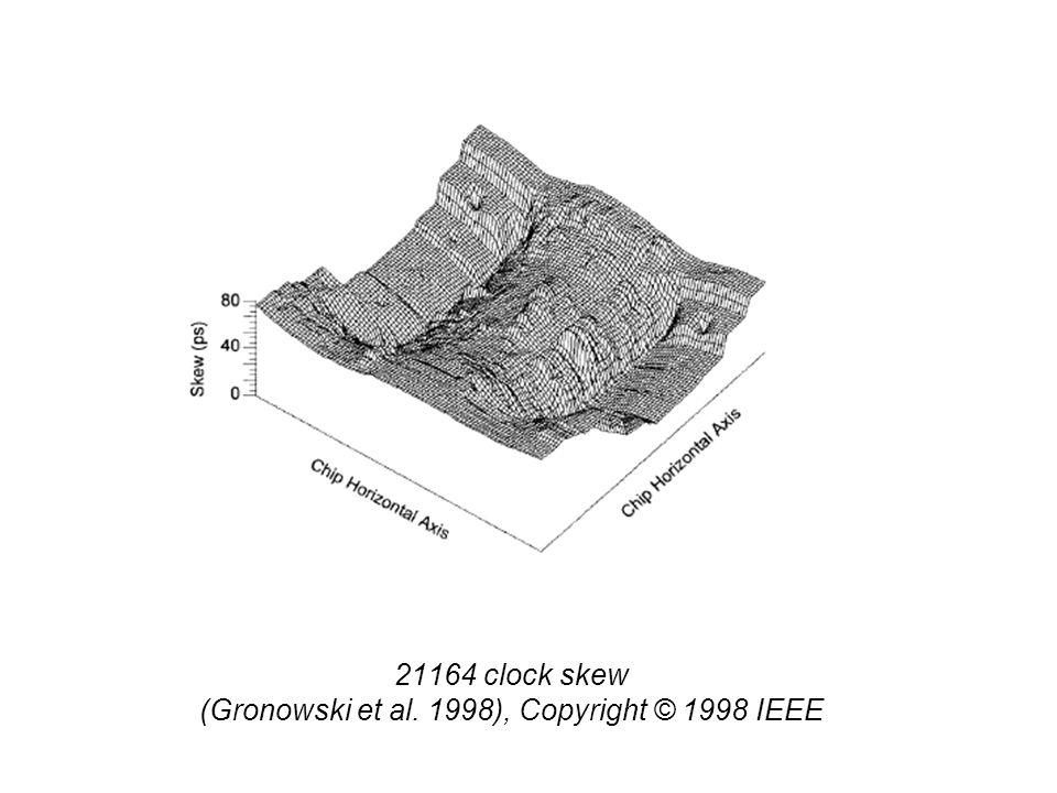 21164 clock skew (Gronowski et al. 1998), Copyright © 1998 IEEE