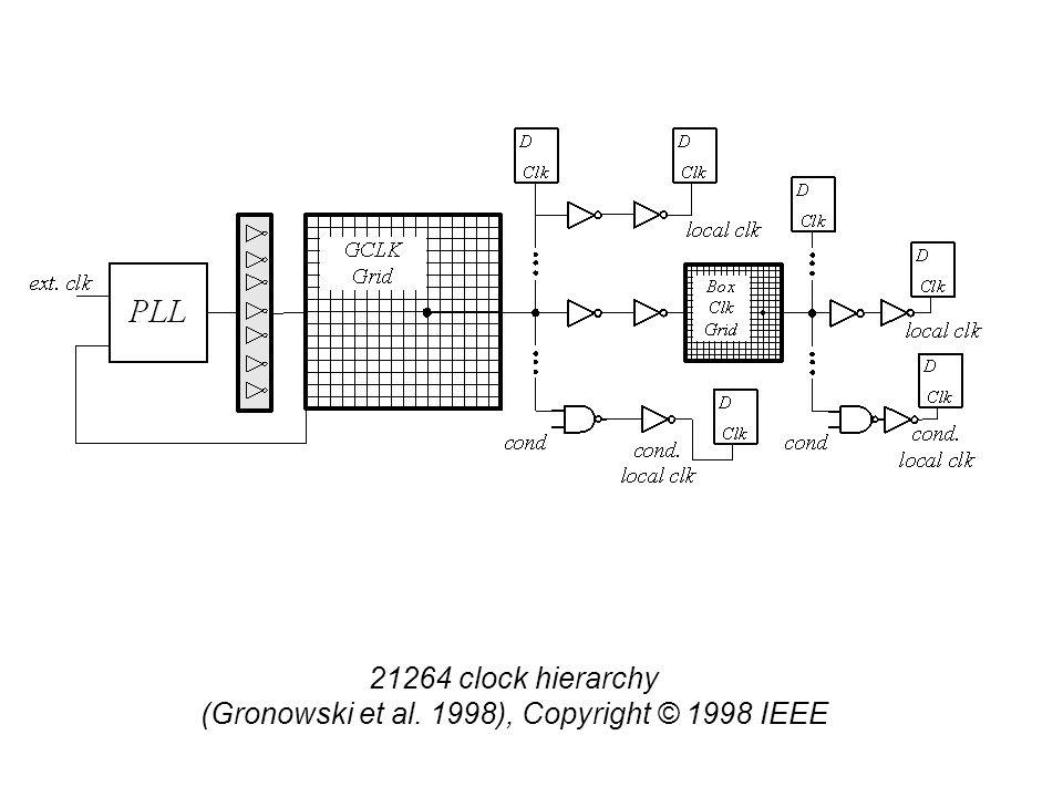 21264 clock hierarchy (Gronowski et al. 1998), Copyright © 1998 IEEE